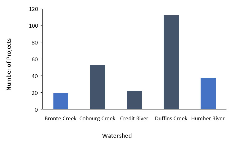 Lake Ontario Atlantic Salmon Restoration Program - Habitat and Water Quality Enhancement - Figure 1